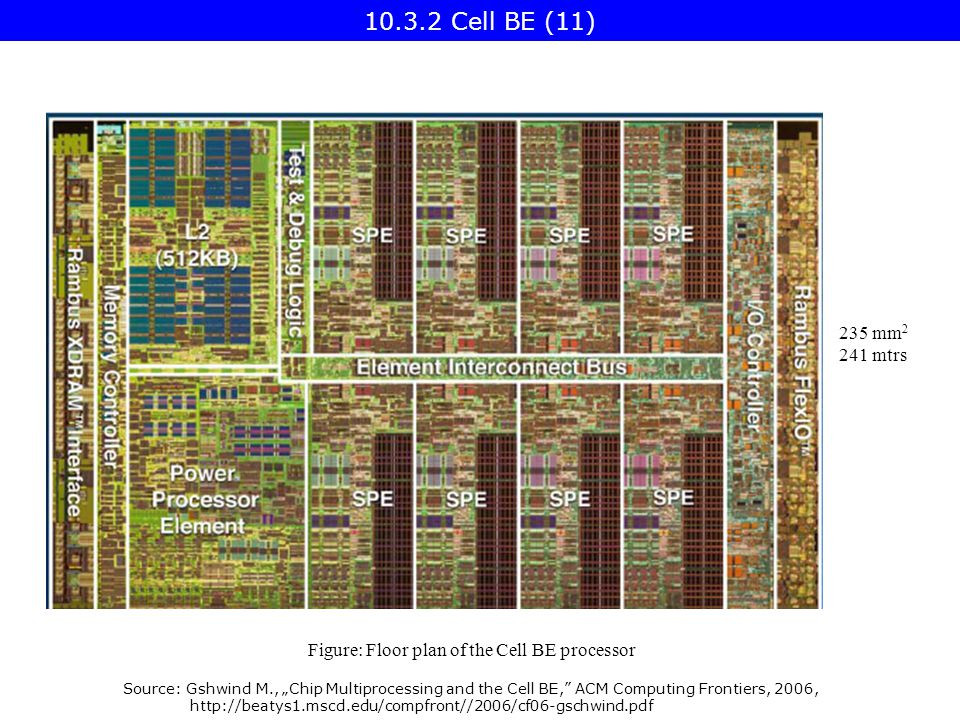 "Source: Gshwind M., ""Chip Multiprocessing and the Cell BE, ACM Computing Frontiers, 2006, http://beatys1.mscd.edu/compfront//2006/cf06-gschwind.pdf Figure: Floor plan of the Cell BE processor 235 mm 2 241 mtrs 10.3.2 Cell BE (11)"