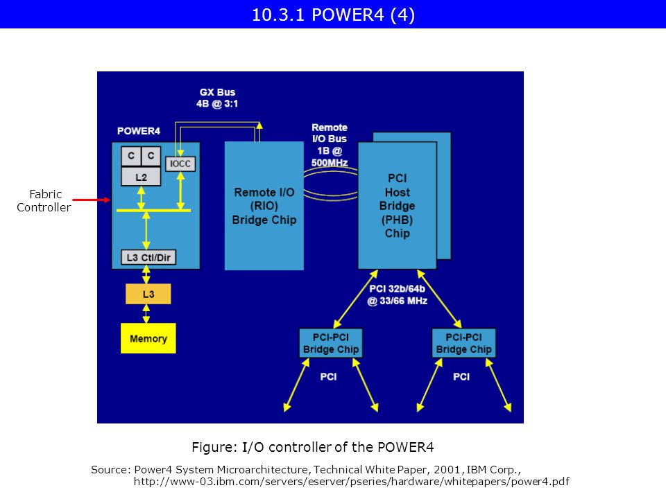 Figure: I/O controller of the POWER4 Source: Power4 System Microarchitecture, Technical White Paper, 2001, IBM Corp., http://www-03.ibm.com/servers/eserver/pseries/hardware/whitepapers/power4.pdf Fabric Controller 10.3.1 POWER4 (4)