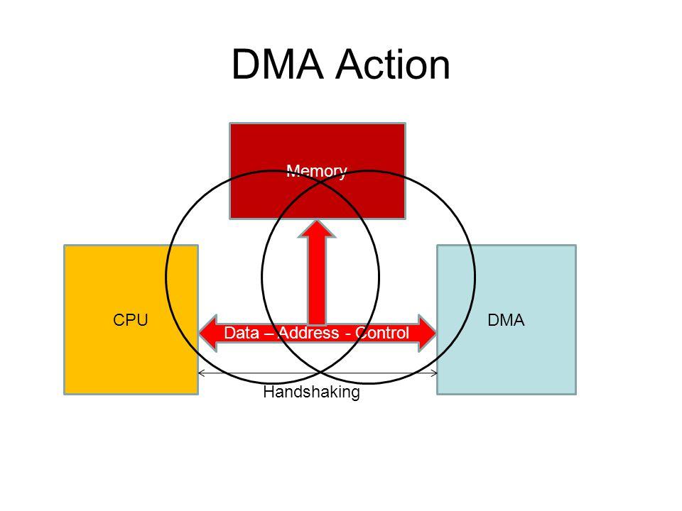 DMA Action CPUDMA Memory Data – Address - Control Handshaking