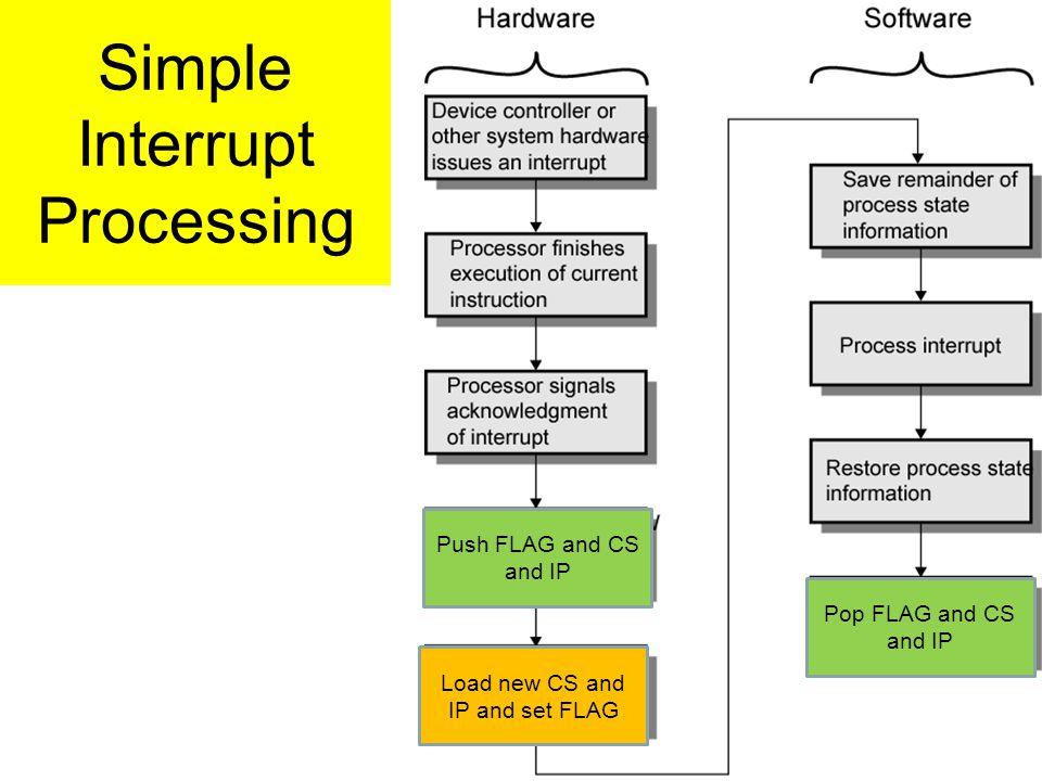 Simple Interrupt Processing Push FLAG and CS and IP Pop FLAG and CS and IP Load new CS and IP and set FLAG