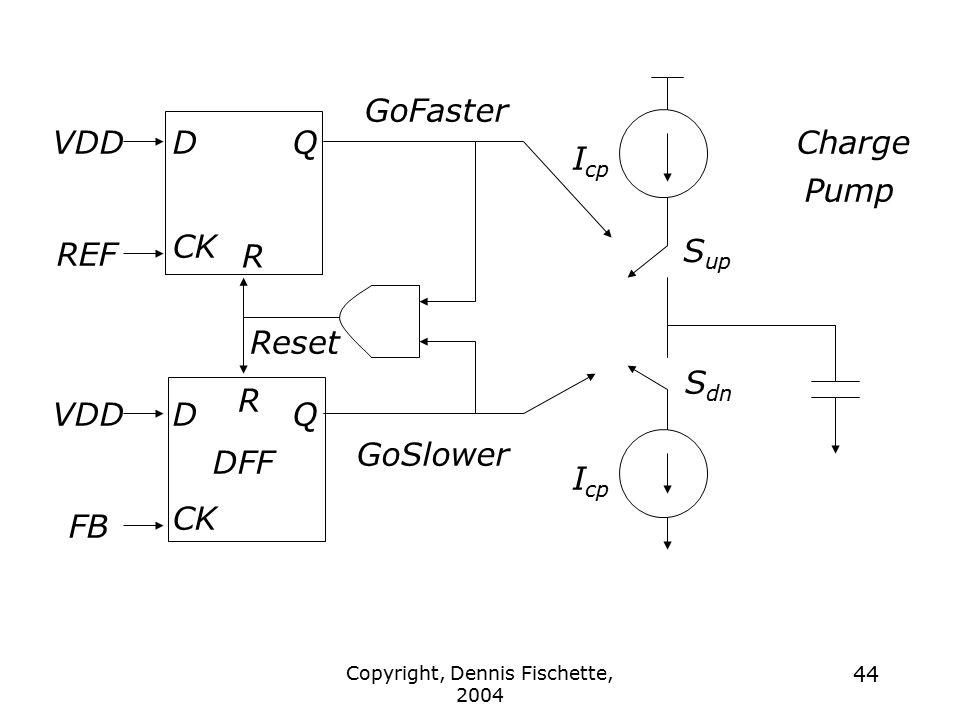 Copyright, Dennis Fischette, 2004 44 DFF CK FB R D CK QVDD REF DQVDD Reset GoFaster GoSlower Charge Pump I cp S up S dn R