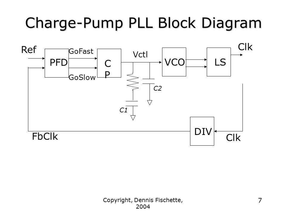 Copyright, Dennis Fischette, 2004 7 Charge-Pump PLL Block Diagram VCOLS Clk PFD CPCP GoFast GoSlow DIV Ref FbClk Vctl Clk C2 C1