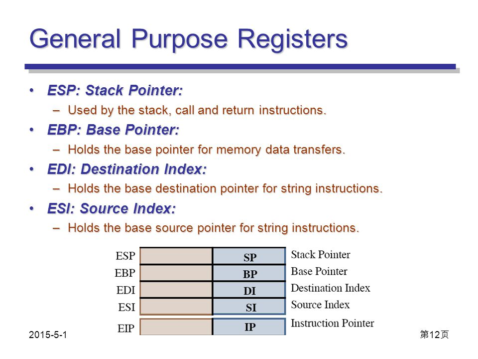 General Purpose Registers ESP: Stack Pointer:ESP: Stack Pointer: –Used by the stack, call and return instructions. EBP: Base Pointer:EBP: Base Pointer
