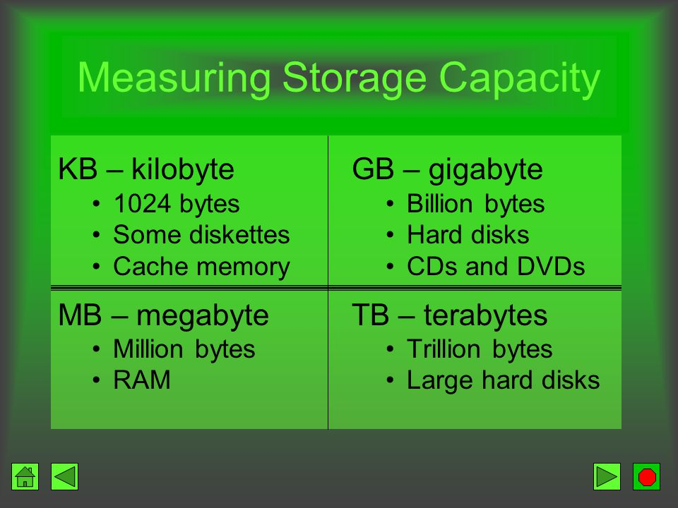 Types of Storage Secondary –Data that will eventually be used –Long-term Memory –Data that will be used in the near future –Temporary –Faster access t