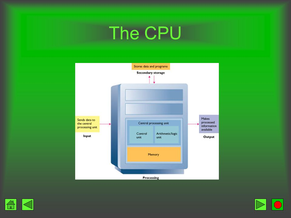 Contents The CPU Types of Storage Executing Programs Finding Data in Memory The System Unit Microprocessor Semiconductor Memory Bus Line Speed and Pow
