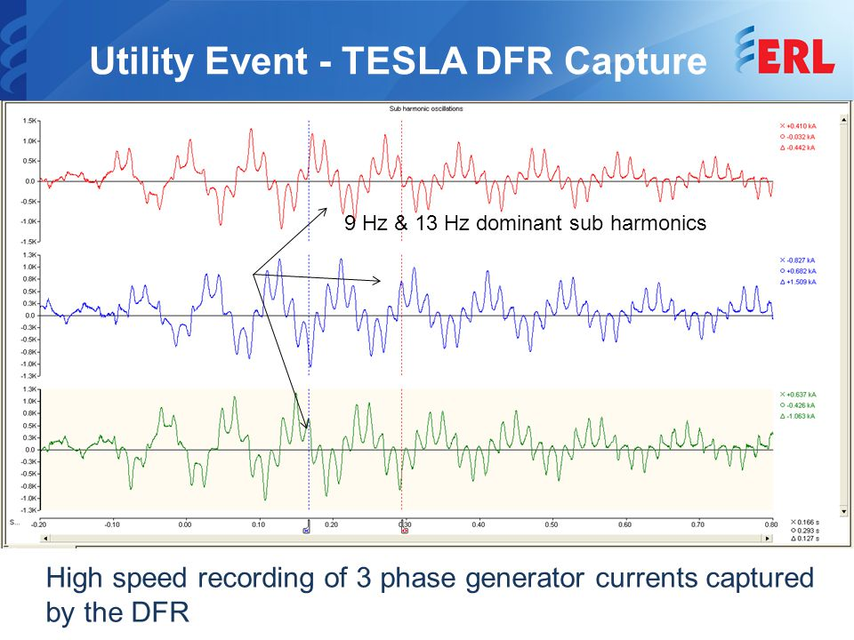 Utility Event - TESLA DFR Capture 10 9 Hz & 13 Hz dominant sub harmonics High speed recording of 3 phase generator currents captured by the DFR