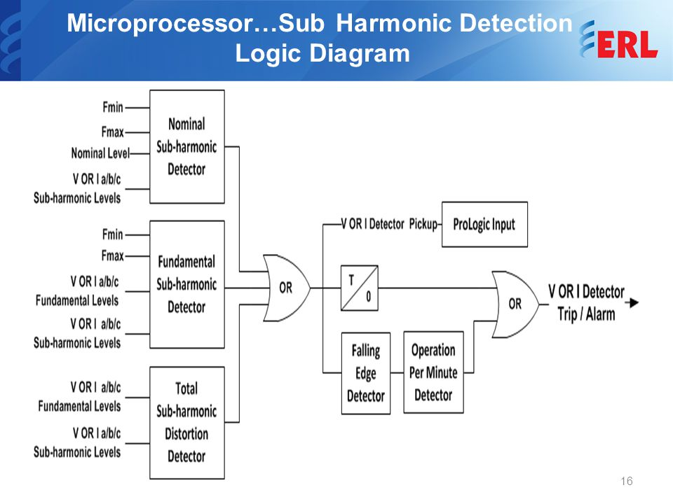 Microprocessor…Sub Harmonic Detection Logic Diagram 16