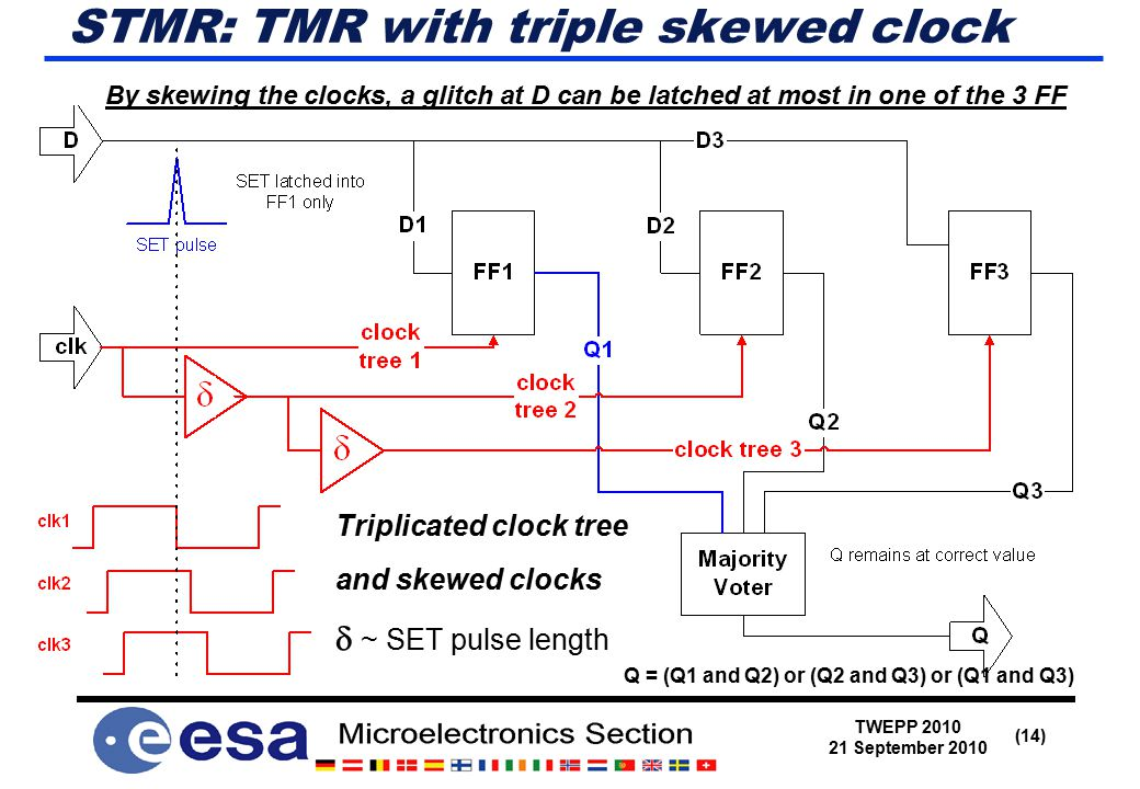 TWEPP 2010 21 September 2010 (14) STMR: TMR with triple skewed clock Triplicated clock tree and skewed clocks  ~ SET pulse length By skewing the clocks, a glitch at D can be latched at most in one of the 3 FF Q = (Q1 and Q2) or (Q2 and Q3) or (Q1 and Q3)