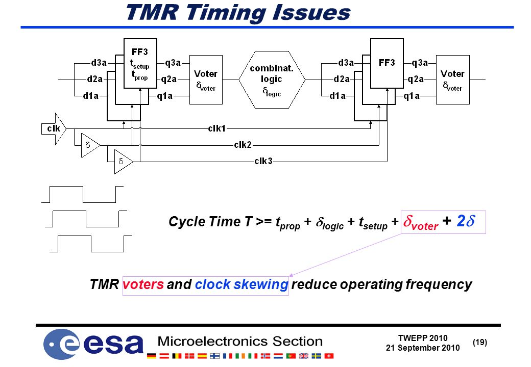 TWEPP 2010 21 September 2010 (19) TMR Timing Issues TMR voters and clock skewing reduce operating frequency Cycle Time T >= t prop +  logic + t setup +  voter + 2 