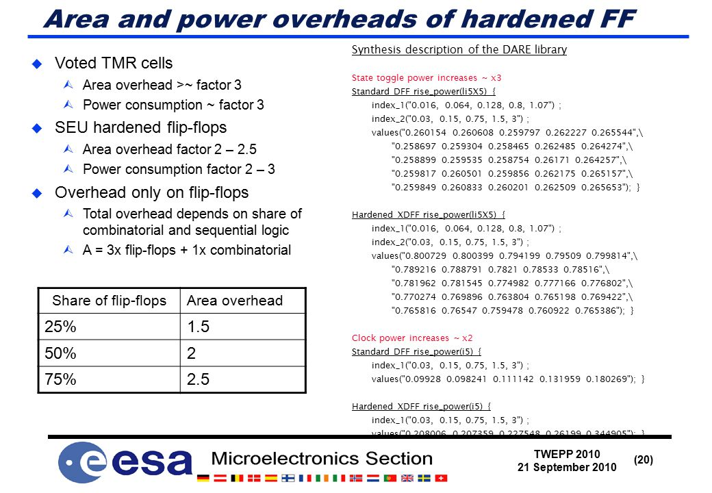TWEPP 2010 21 September 2010 (20) Area and power overheads of hardened FF  Voted TMR cells  Area overhead >~ factor 3  Power consumption ~ factor 3  SEU hardened flip-flops  Area overhead factor 2 – 2.5  Power consumption factor 2 – 3  Overhead only on flip-flops  Total overhead depends on share of combinatorial and sequential logic  A = 3x flip-flops + 1x combinatorial Synthesis description of the DARE library State toggle power increases ~ x3 Standard DFF rise_power(li5X5) { index_1( 0.016, 0.064, 0.128, 0.8, 1.07 ) ; index_2( 0.03, 0.15, 0.75, 1.5, 3 ) ; values( 0.260154 0.260608 0.259797 0.262227 0.265544 ,\ 0.258697 0.259304 0.258465 0.262485 0.264274 ,\ 0.258899 0.259535 0.258754 0.26171 0.264257 ,\ 0.259817 0.260501 0.259856 0.262175 0.265157 ,\ 0.259849 0.260833 0.260201 0.262509 0.265653 ); } Hardened XDFF rise_power(li5X5) { index_1( 0.016, 0.064, 0.128, 0.8, 1.07 ) ; index_2( 0.03, 0.15, 0.75, 1.5, 3 ) ; values( 0.800729 0.800399 0.794199 0.79509 0.799814 ,\ 0.789216 0.788791 0.7821 0.78533 0.78516 ,\ 0.781962 0.781545 0.774982 0.777166 0.776802 ,\ 0.770274 0.769896 0.763804 0.765198 0.769422 ,\ 0.765816 0.76547 0.759478 0.760922 0.765386 ); } Clock power increases ~ x2 Standard DFF rise_power(i5) { index_1( 0.03, 0.15, 0.75, 1.5, 3 ) ; values( 0.09928 0.098241 0.111142 0.131959 0.180269 ); } Hardened XDFF rise_power(i5) { index_1( 0.03, 0.15, 0.75, 1.5, 3 ) ; values( 0.208006 0.207359 0.227548 0.26199 0.344905 ); } Share of flip-flopsArea overhead 25%1.5 50%2 75%2.5