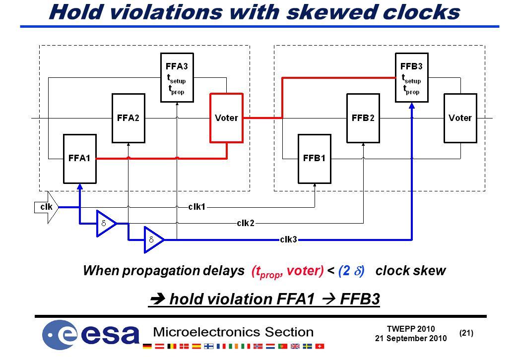 TWEPP 2010 21 September 2010 (21) Hold violations with skewed clocks When propagation delays (t prop, voter) < (2  ) clock skew  hold violation FFA1  FFB3