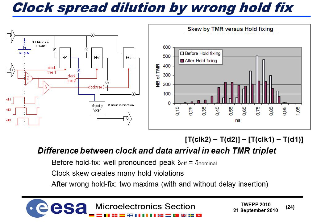 TWEPP 2010 21 September 2010 (24) Clock spread dilution by wrong hold fix [T(clk2) – T(d2)] – [T(clk1) – T(d1)] Difference between clock and data arrival in each TMR triplet Before hold-fix: well pronounced peak  eff =  nominal Clock skew creates many hold violations After wrong hold-fix: two maxima (with and without delay insertion)