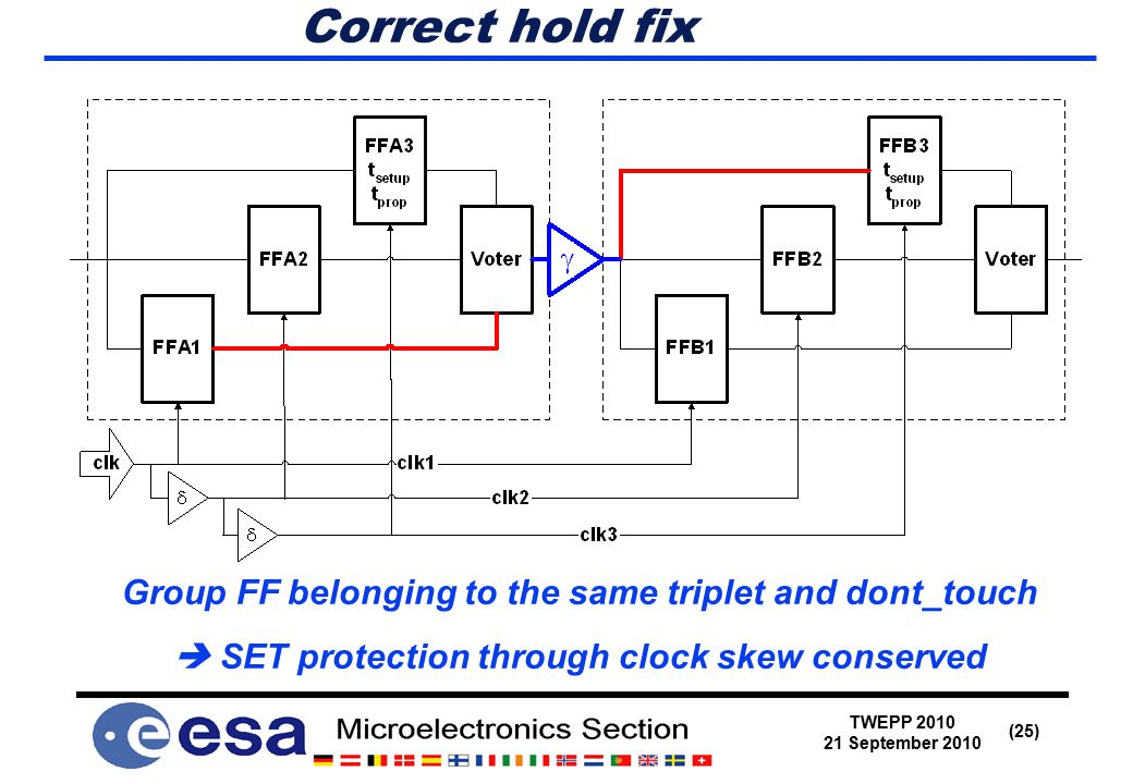 TWEPP 2010 21 September 2010 (25) Correct hold fix Group FF belonging to the same triplet and dont_touch  SET protection through clock skew conserved