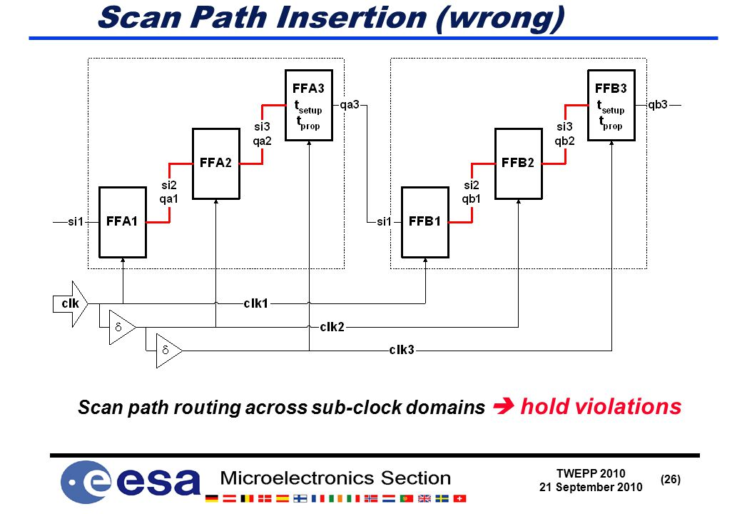 TWEPP 2010 21 September 2010 (26) Scan Path Insertion (wrong) Scan path routing across sub-clock domains  hold violations