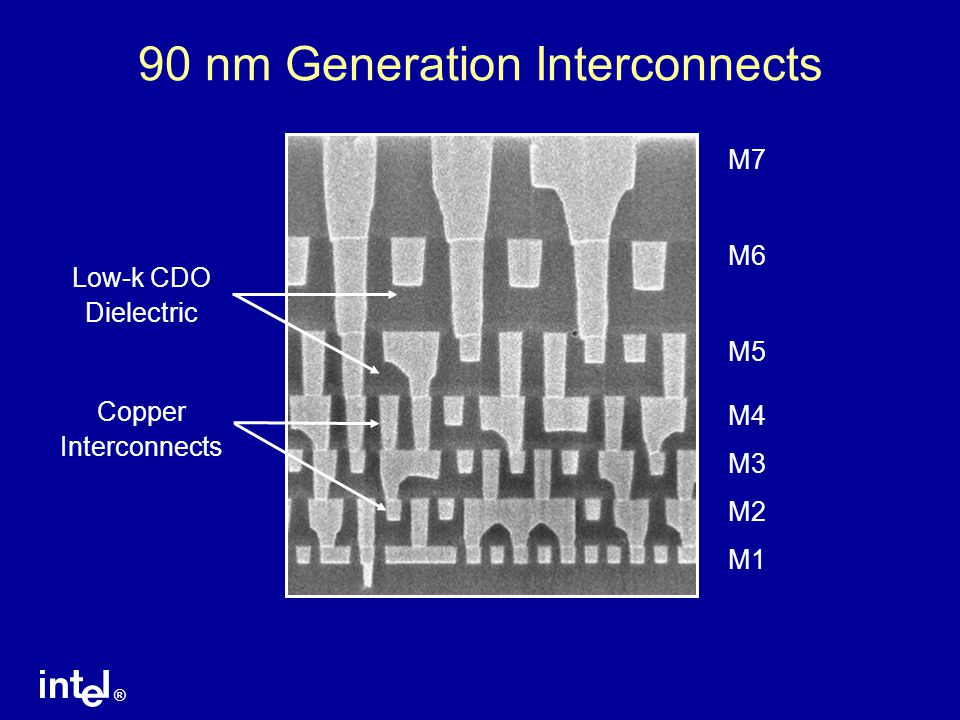 ® 90 nm Generation Interconnects M7 M6 M5 M4 M3 M2 M1 Low-k CDO Dielectric Copper Interconnects