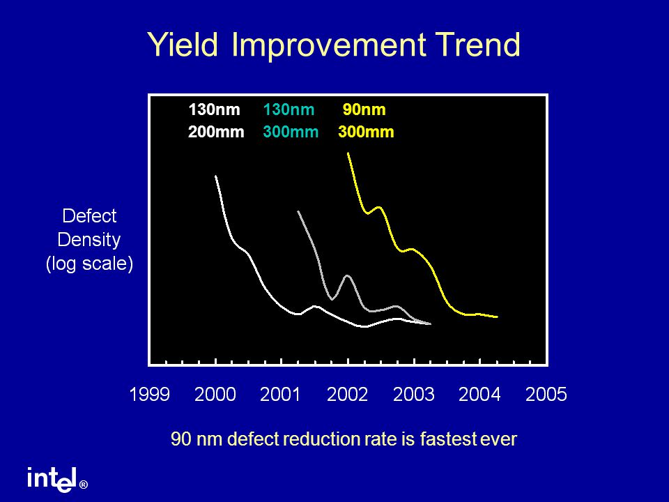 ® Yield Improvement Trend 130nm130nm 90nm 200mm300mm300mm 90 nm defect reduction rate is fastest ever