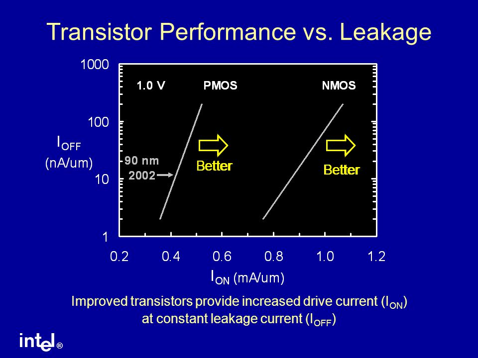 ® Transistor Performance vs. Leakage Improved transistors provide increased drive current (I ON ) at constant leakage current (I OFF ) Better