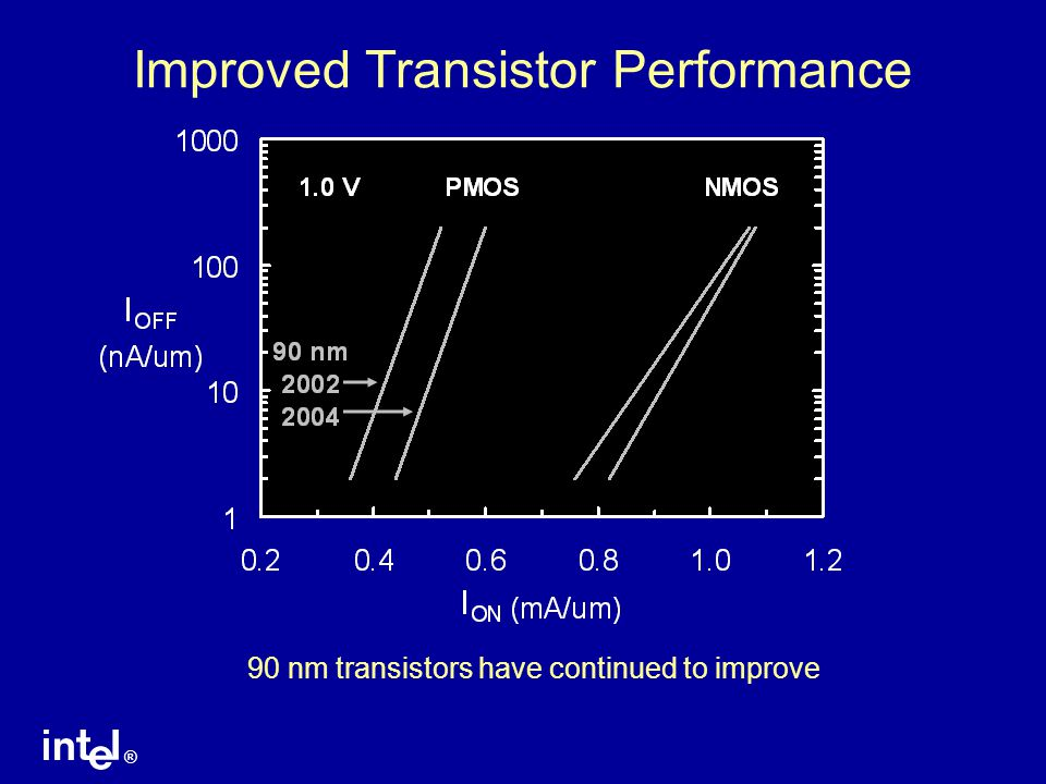 ® Improved Transistor Performance 90 nm transistors have continued to improve