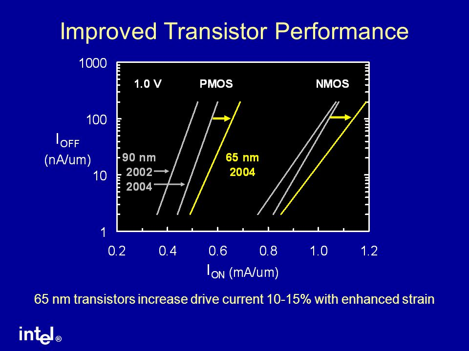 ® Improved Transistor Performance 65 nm transistors increase drive current 10-15% with enhanced strain