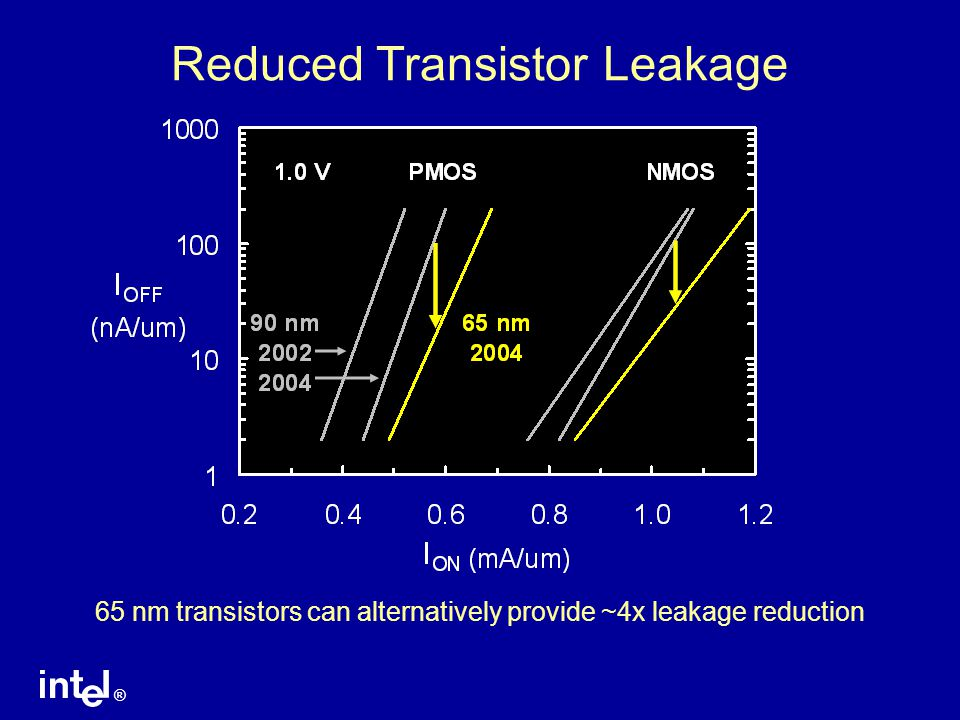 ® Reduced Transistor Leakage 65 nm transistors can alternatively provide ~4x leakage reduction