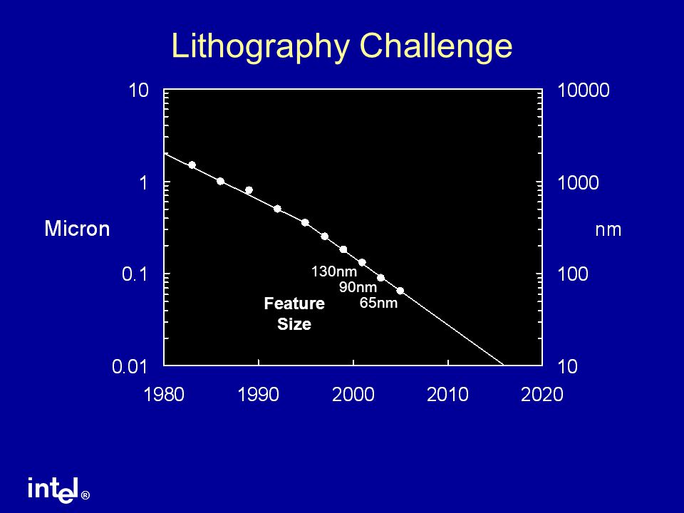 ® Lithography Challenge 65nm 90nm 130nm Feature Size