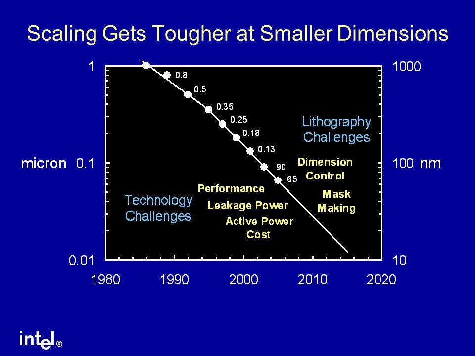 ® Scaling Gets Tougher at Smaller Dimensions