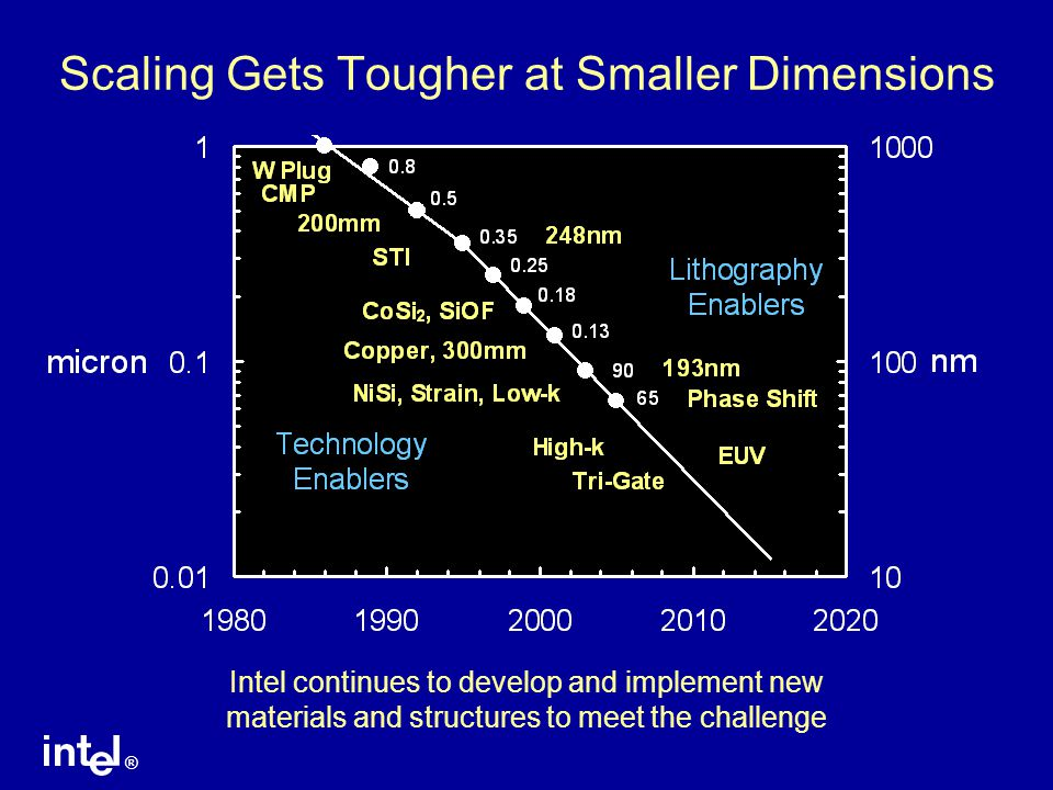 ® Scaling Gets Tougher at Smaller Dimensions Intel continues to develop and implement new materials and structures to meet the challenge