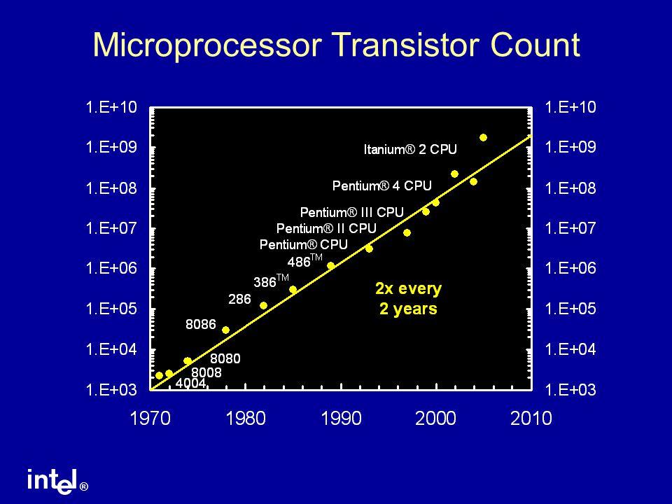 ® 90 nm Itanium ® Microprocessor Montecito CPU 1.72 billion transistors 24 MByte cache Dual core