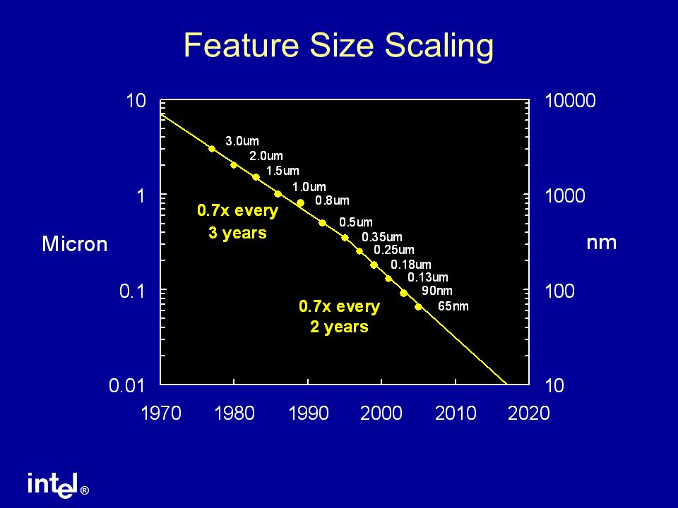 ® Feature Size Scaling