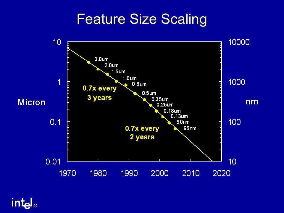 ® Transistor Gate Length Scaling