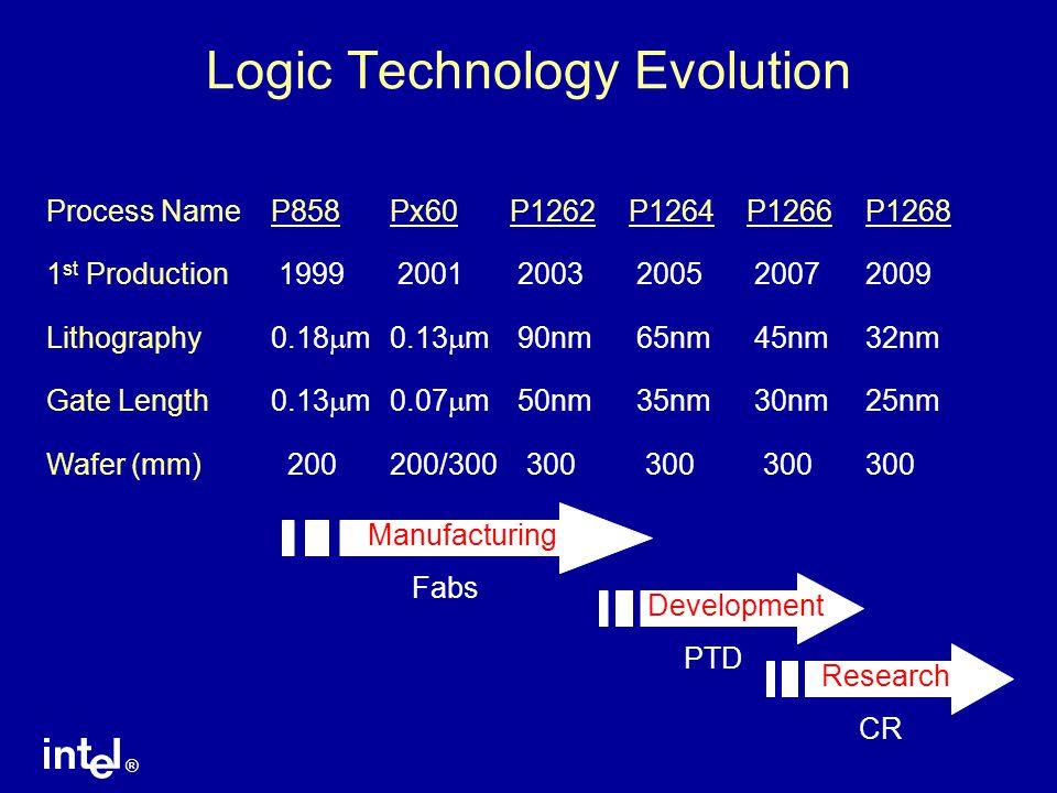 ® CPU Shipments Transitioning to 90 nm Intel 90 nm CPU shipments exceeded 130 nm CPU shipments in 3Q '04 Estimate 130 nm90 nm Total CPU Shipments