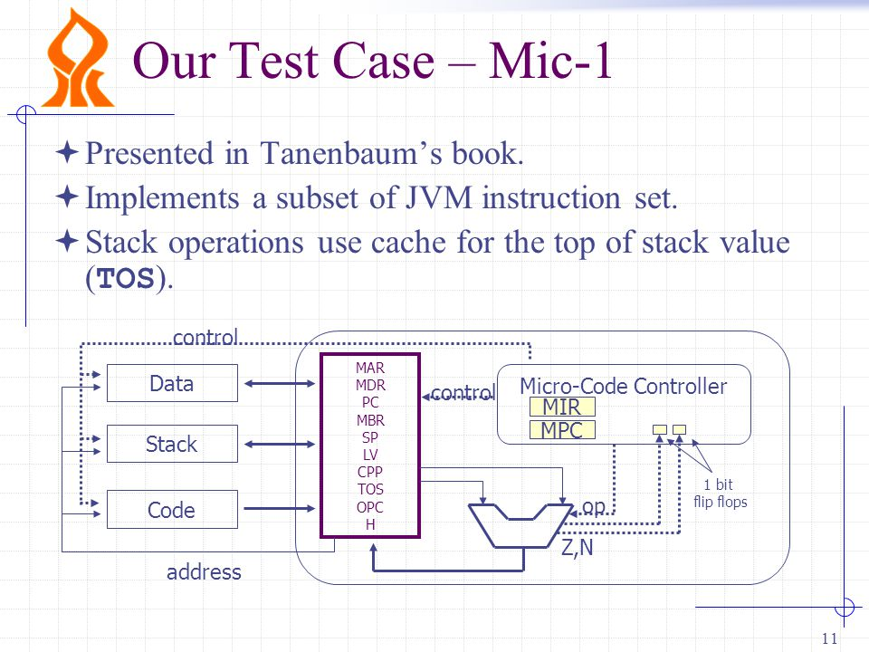 11 Our Test Case – Mic-1 Data Stack Code MAR MDR PC MBR SP LV CPP TOS OPC H Micro-Code Controller MIR MPC 1 bit flip flops op control address control Z,N  Presented in Tanenbaum's book.