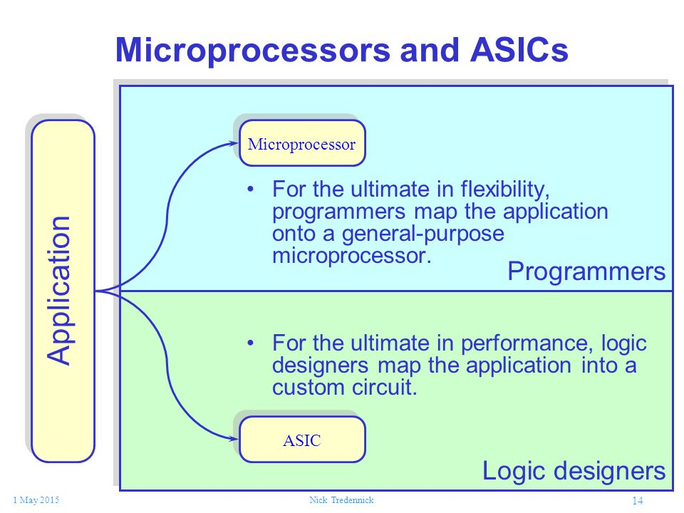 14 1 May 2015Nick Tredennick Microprocessors and ASICs For the ultimate in flexibility, programmers map the application onto a general-purpose microprocessor.