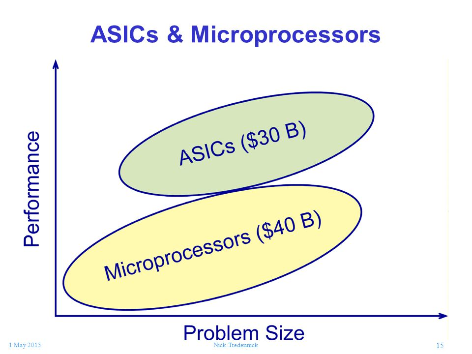 15 1 May 2015Nick Tredennick ASICs & Microprocessors