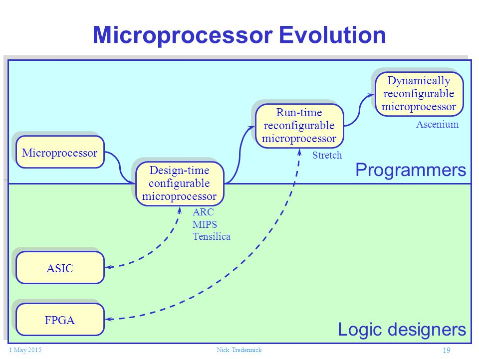 19 1 May 2015Nick Tredennick Microprocessor Design-time configurable microprocessor Run-time reconfigurable microprocessor Dynamically reconfigurable microprocessor ASIC FPGA ARC MIPS Tensilica Stretch Ascenium Microprocessor Evolution Programmers Logic designers