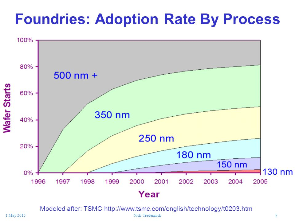 5 1 May 2015Nick Tredennick Foundries: Adoption Rate By Process Modeled after: TSMC http://www.tsmc.com/english/technology/t0203.htm