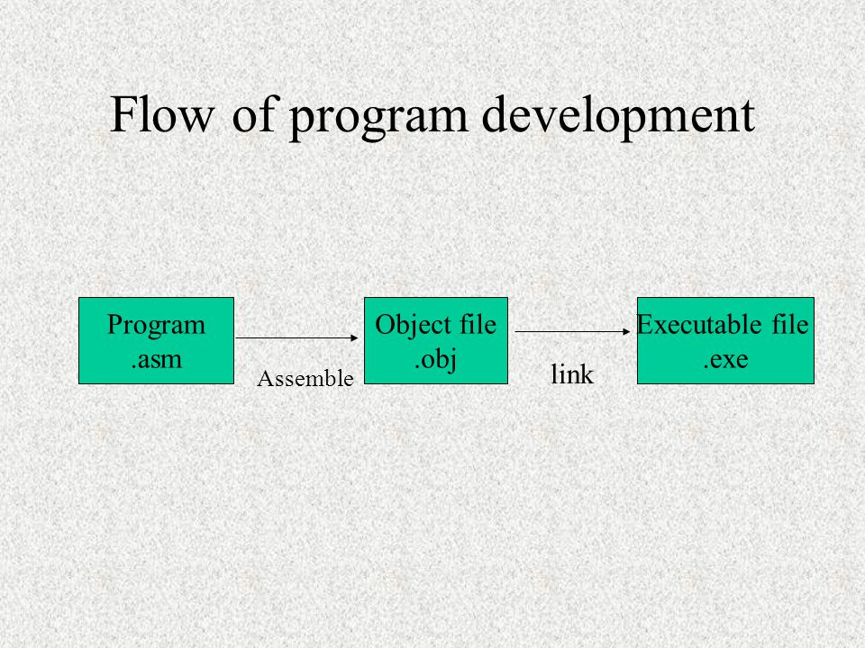 Assembly Program The native language is machine language (using 0,1 to represent the operation) A single machine instruction can take up one or more b