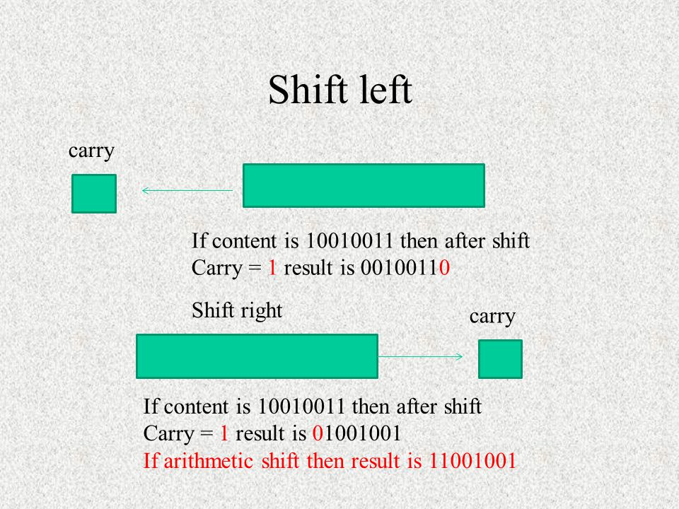 Shift Instructions There are 4 shift operations Can perform: logical shift and arithmetic shift Can shift left as well as right Logical shift – the va