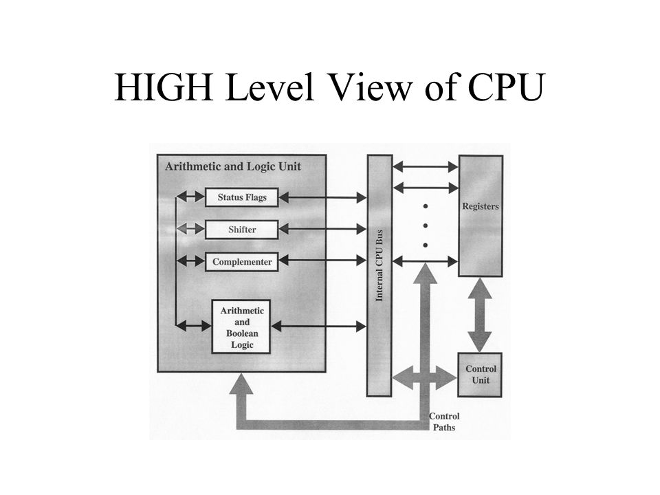 HIGH Level View of CPU