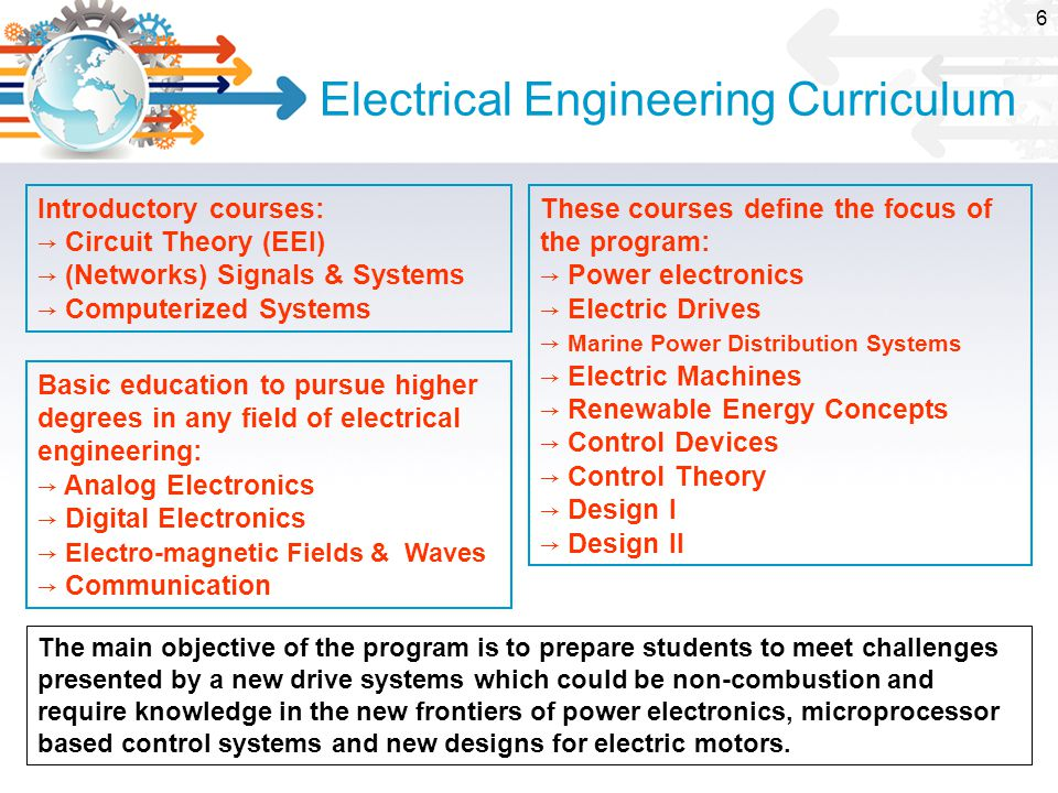 Electrical Engineering Curriculum Introductory courses: → Circuit Theory (EEI) → (Networks) Signals & Systems → Computerized Systems Basic education to pursue higher degrees in any field of electrical engineering: → Analog Electronics → Digital Electronics → Electro-magnetic Fields & Waves → Communication These courses define the focus of the program: → Power electronics → Electric Drives → Marine Power Distribution Systems → Electric Machines → Renewable Energy Concepts → Control Devices → Control Theory → Design I → Design II The main objective of the program is to prepare students to meet challenges presented by a new drive systems which could be non-combustion and require knowledge in the new frontiers of power electronics, microprocessor based control systems and new designs for electric motors.