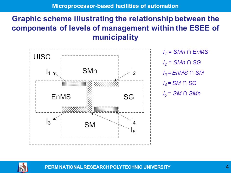 Microprocessor-based facilities of automation PERM NATIONAL RESEARCH POLYTECHNIC UNIVERSITY Graphic scheme illustrating the relationship between the components of levels of management within the ESEE of municipality 4 I 1 = SMn ∩ EnMS I 2 = SMn ∩ SG I 3 = EnMS ∩ SM I 4 = SM ∩ SG I 5 = SM ∩ SMn