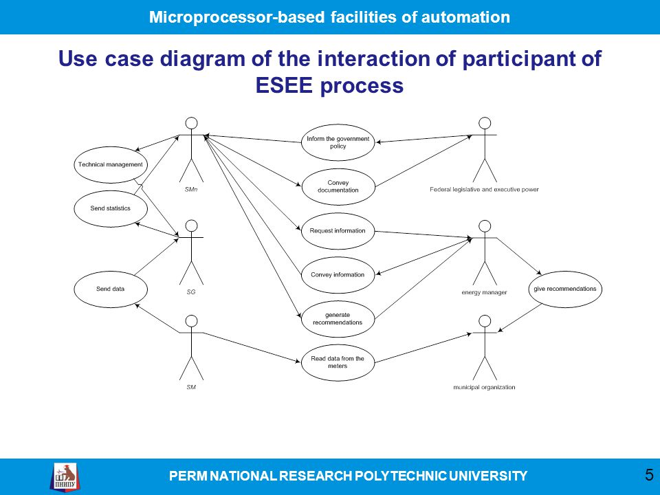 Microprocessor-based facilities of automation PERM NATIONAL RESEARCH POLYTECHNIC UNIVERSITY Use case diagram of the interaction of participant of ESEE process 5