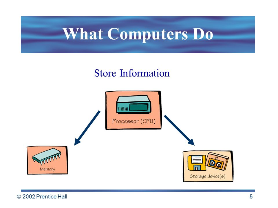  2002 Prentice Hall 4 What Computers Do Receive Input Process Information Produce Output