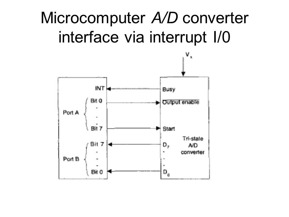 Microcomputer A/D converter interface via interrupt I/0
