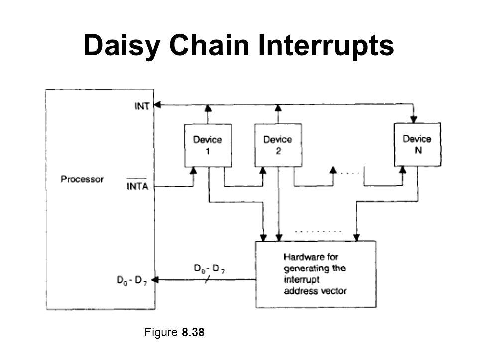 Daisy Chain Interrupts Figure 8.38