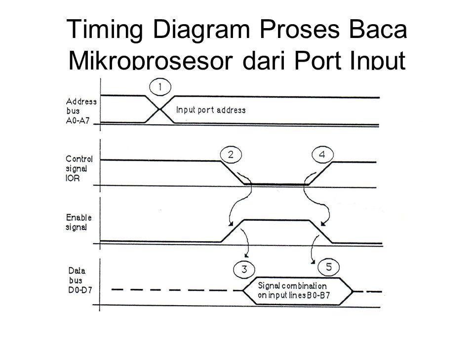 Timing Diagram Proses Baca Mikroprosesor dari Port Input