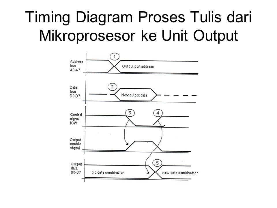 Timing Diagram Proses Tulis dari Mikroprosesor ke Unit Output