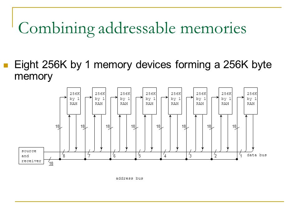 Combining addressable memories Eight 256K by 1 memory devices forming a 256K byte memory 256K by 1 RAM 87654321 address bus data bus 18 source and rec