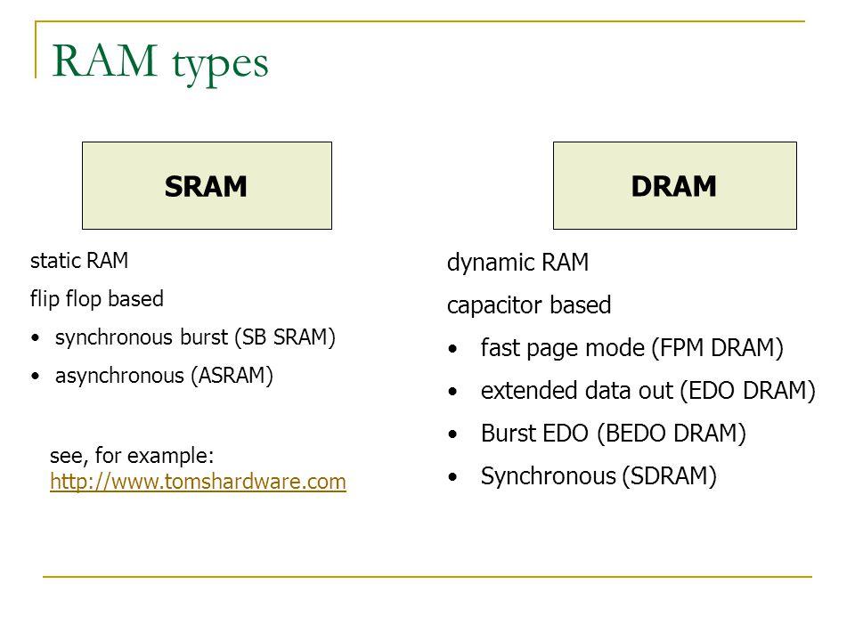 RAM types SRAM DRAM static RAM flip flop based synchronous burst (SB SRAM) asynchronous (ASRAM) dynamic RAM capacitor based fast page mode (FPM DRAM) extended data out (EDO DRAM) Burst EDO (BEDO DRAM) Synchronous (SDRAM) see, for example: http://www.tomshardware.com
