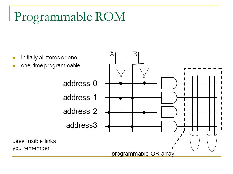 Programmable ROM A B address 0 address 1 address 2 address3 programmable OR array initially all zeros or one one-time programmable uses fusible links you remember